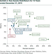 Callan Inflation Hedge Comparison 10 Year Return Forecast
