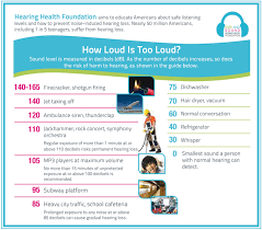 Db Meter Chart Decibel Levels Measuring Dangerous Noise Hearing Health