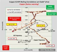 Comex Copper Chart Validating Gundlachs 10 Yr Treasury Relation To The Copper