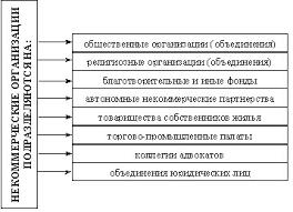 Реферат Некоммерческие организации признаки и виды  Некоммерческие организации признаки и виды