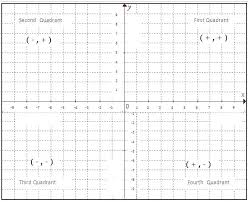Graphing Paper With X And Y Axis Csdmultimediaservice Com