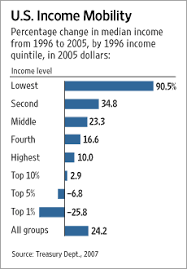 Nytimes Income Mobility Charts Economists View Inequality And Income Mobility