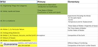 Montessori First Great Lesson Charts Bfsu Archives Guavarama