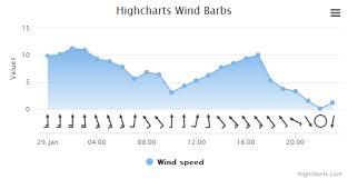 Wind Barb Highcharts