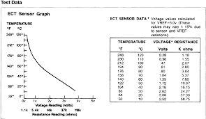Ect Voltage Chart Ect Possibly Faulty Mustang Forums At Stangnet