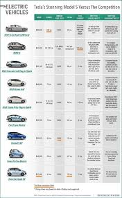 Chart Comparing Tesla With Other Electric Cars Electric