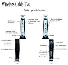 aitech wireless cable tv no wires no extra boxes no extra fees