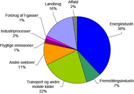 Billedresultat for Udvikling i Danmarks drivhusgasudledning