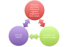 Self Esteem Counseling4change