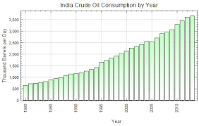 Engine Oil Consumption Chart India Crude Oil Consumption By Year Thousand Barrels Per Day