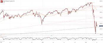 Dow Jones Technical Forecast for the ...
