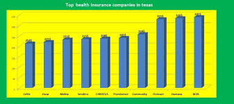 Health insurance is indispensible in india. Top Health Insurance Companies By State Of The United States