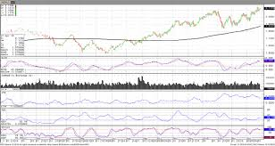 Rbob Gasoline Chart Rbob Gasoline Futures Up 17 Ytd Rjo Futures