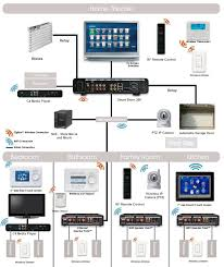 home structured wiring diagram wiring diagram technic structured wiring system for a smart home bathrooms in 2019home structured wiring diagram 6