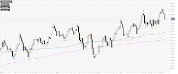 Dxy Stock Chart Us Dollar Index Technical Analysis String Of Dismal Data