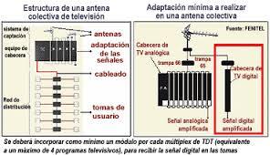 Mezclar SAT Con Motor Con TDTFM  Foros ZackYFileSConectar Receptor Satelite Antena Comunitaria