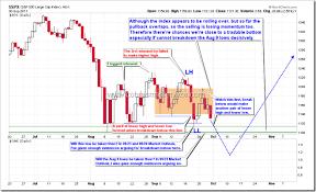 Nysi Chart 09 30 2011 Market Outlook Nysi Weekly Sto Sell Signal
