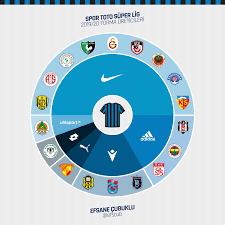 Wahnsinnig? 2019-20 Süper Lig Trikot-Schlacht - Nike stellt Trikots für die  Hälfte der Teams her - Nur Fussball