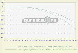 22 Rifle Velocity Chart 22 Long Rifle High Velocity And Hyper Velocity Ballistics