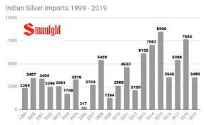 Swiss Charts 2015 Indian Gold And Silver Import Charts Smaulgld