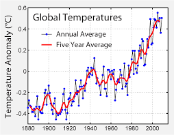 Global Warming Chart Images Climate Change