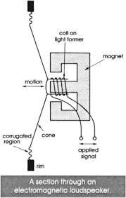 Loudspeaker An Overview Sciencedirect Topics