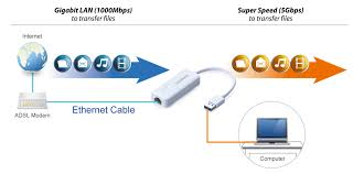 edimax network adapters usb adapters usb 3 0 gigabit edimax usb3 0 gigabit ethernet adapter eu 4306 application diagram