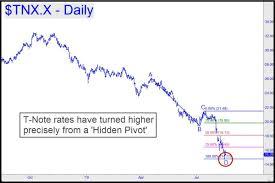Tnx X 10 Year Note Rate Last 1 46 Silver Phoenix