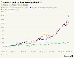 The Indian Capitalist Shenzhen Stock Market 175 Growth