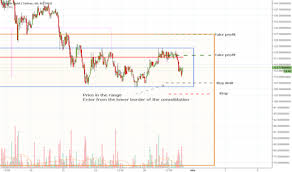 Btg Price Chart Page 8 Btg Usd Bitcoin Gold Price Chart Tradingview