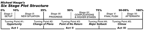 Screenplay Structure Chart The Five Key Turning Points Of All Successful Movie Scripts