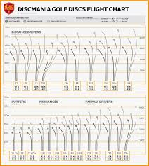 Disc Golf Flight Path Chart Disc Golf Academy Basics Flight Ratings Discmania Store