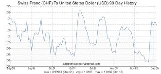 Swiss Franc Exchange Rate Historical Chart Swiss Franc Chf To United States Dollar Usd Exchange Rates