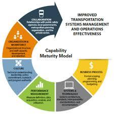Advancing Organizational Capabilities For Transportation