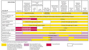 Recommended Adult Immunization Schedule United States 2012