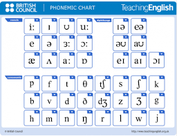 English phonetic transcription translator and pronunciation dictionary. Developing Pronunciation Through Songs Teachingenglish British Council Bbc