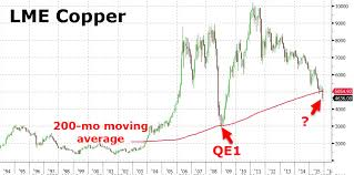 Copper Chart Why China Hit The Panic Button On Metals Traders In 1