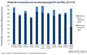 How Much Do For Profit Colleges Rely On Federal Funds