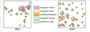Mds Charting Examples Two Visualizations Based On The Mds And Som Configurations