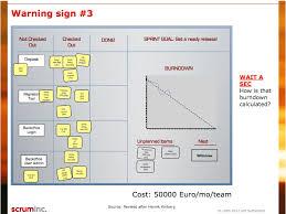 Sprint Burndown Chart Scrum Inc