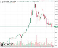 Bitcoin Daily Chart Alert Key Chart Support Now In
