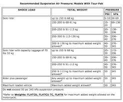 Harley Davidson Air Suspension Chart Whats Everyone Run For Air Pressure In Rear Shocks Harley