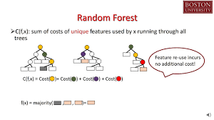 Pruning Random Forests For Prediction On A Budget Nips 2016 Spotlight