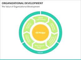 Creative Organizational Chart Template Surendran Me