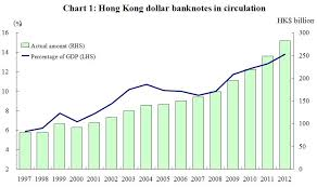 Hong Kong Monetary Authority Norman Chan On Foreign
