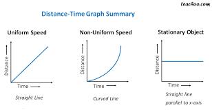 Distance Time Graph For Uniform And Non Uniform Motion