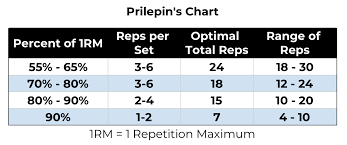 1 Rep Max Chart Kg Prilepins Chart Explained How To Use For Gains In 2019