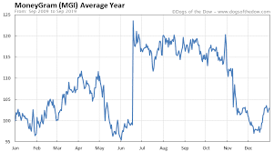 Moneygram Stock Price History Charts Mgi Dogs Of The Dow