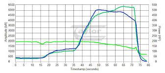 dieselcontrolservice com a2 40 pin programming service 5ek a2 40 pin for 3406e 5ek 6ts 2ws 509 hp 585bhp 1850 ft lbs programming service