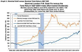 Gold Versus Stock Market Chart